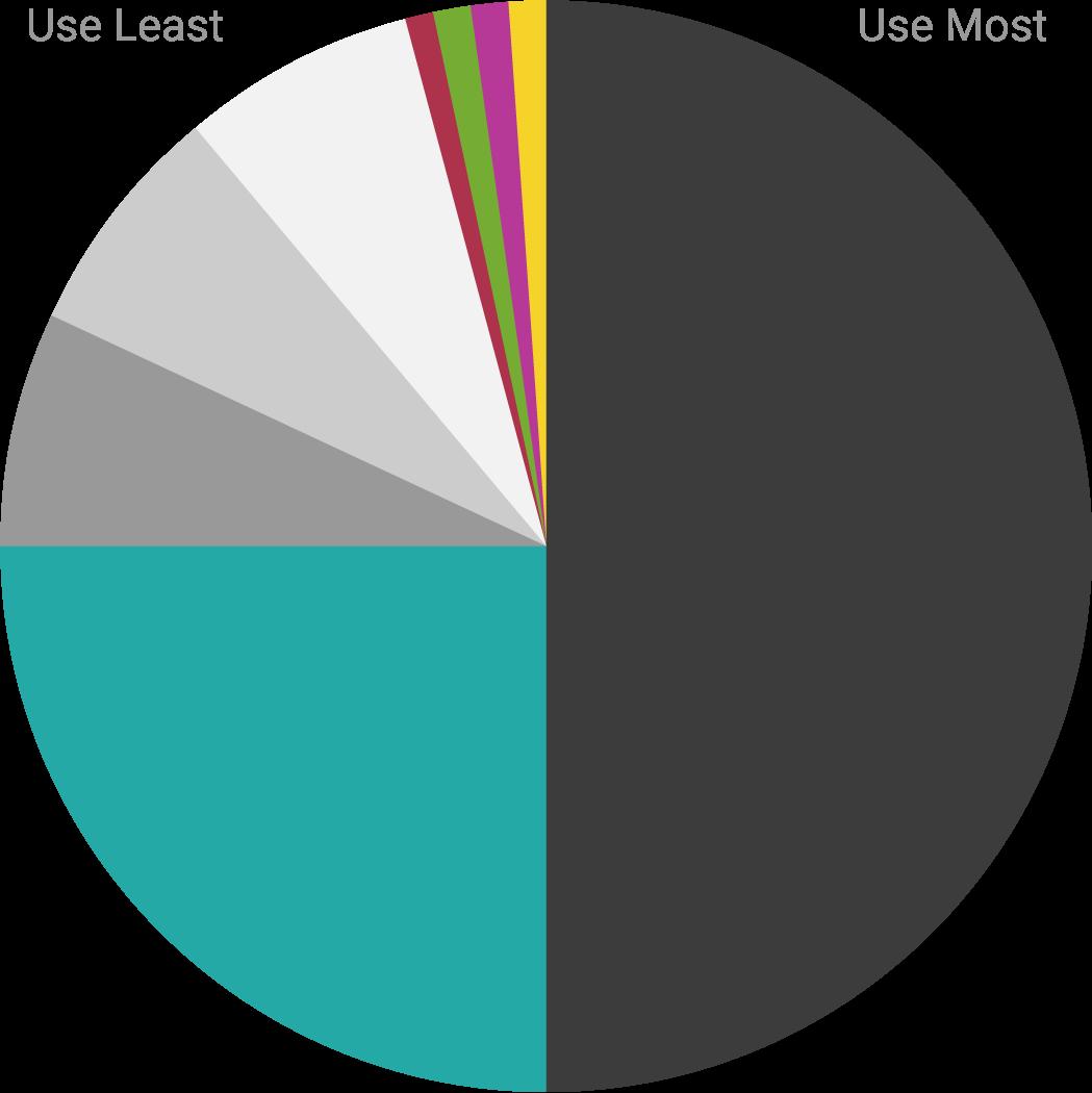 Colour Ratio Pie Chart